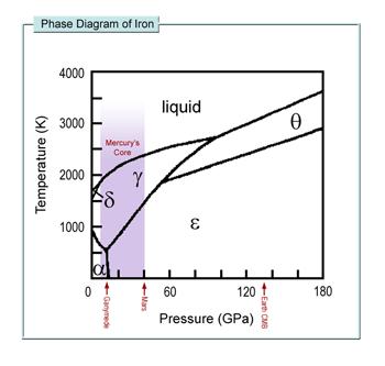 mercury 39 s core : mercury phase diagram - findchart.co